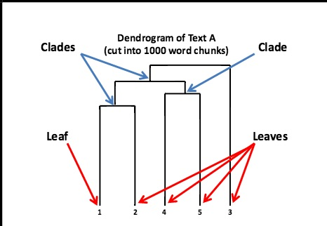 how to draw a dendrogram in word