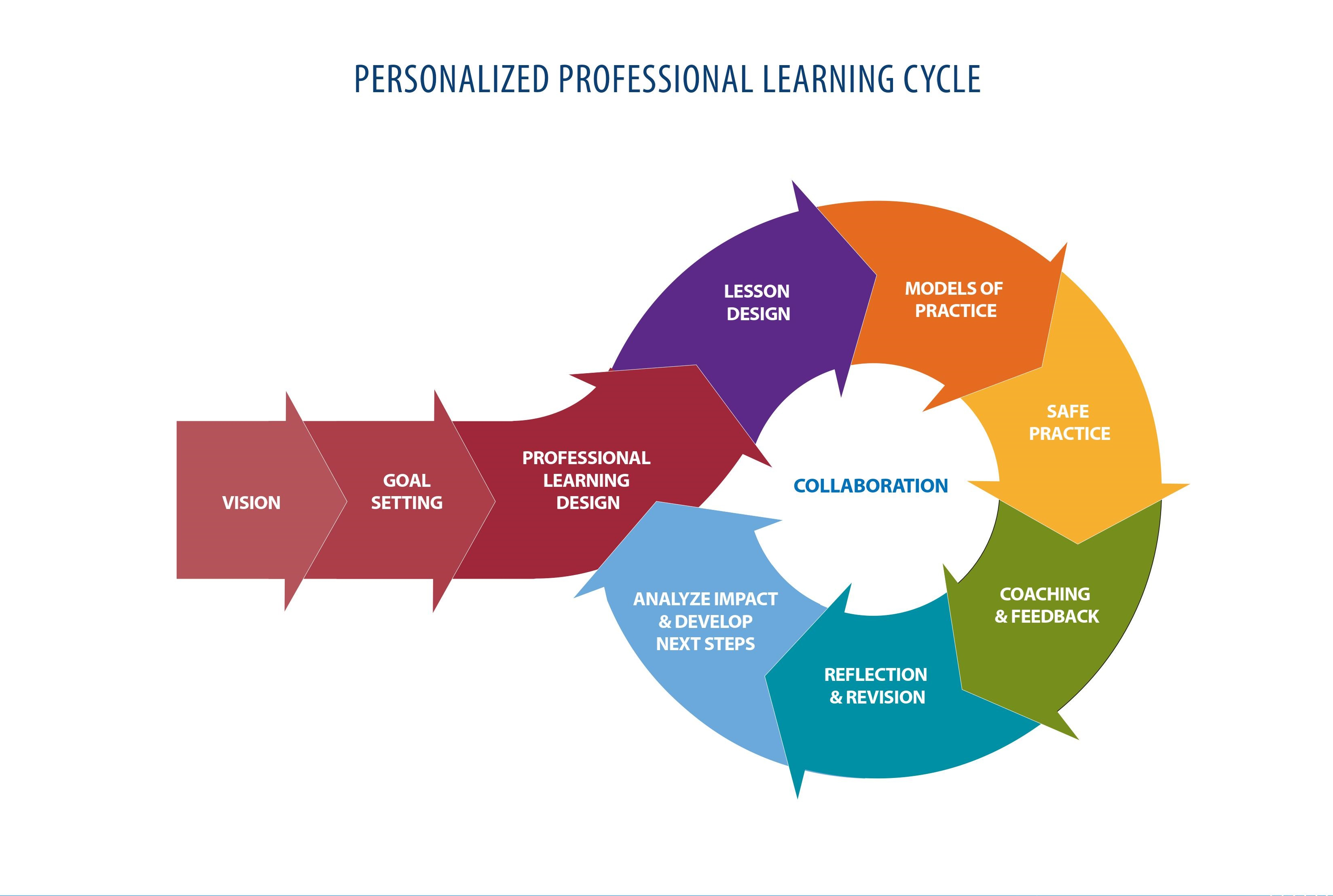 Learning cycle diagram product wiring diagrams personalized prof learning cycle institute for entrepreneurship in rh sites sandiego edu enchanted learning water cycle diagram kolb learning cycle diagram ccuart Gallery
