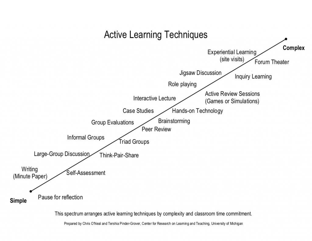 Active Learning Scale