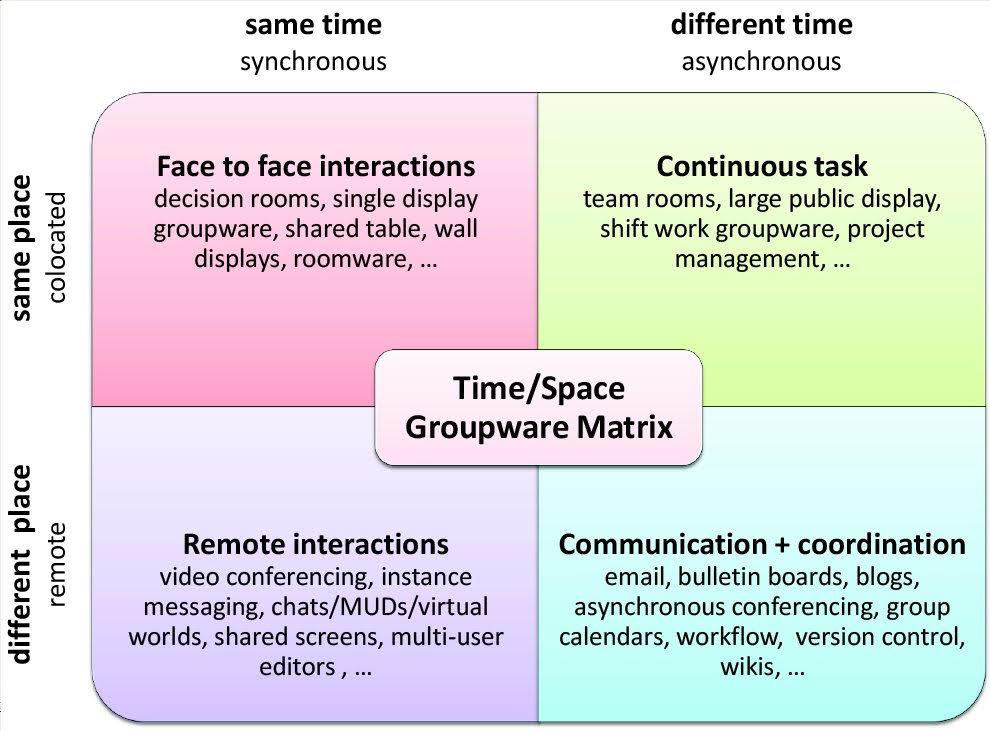 Time Space Matrix